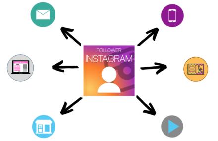 Multi-Channel Marketing Using Social Media