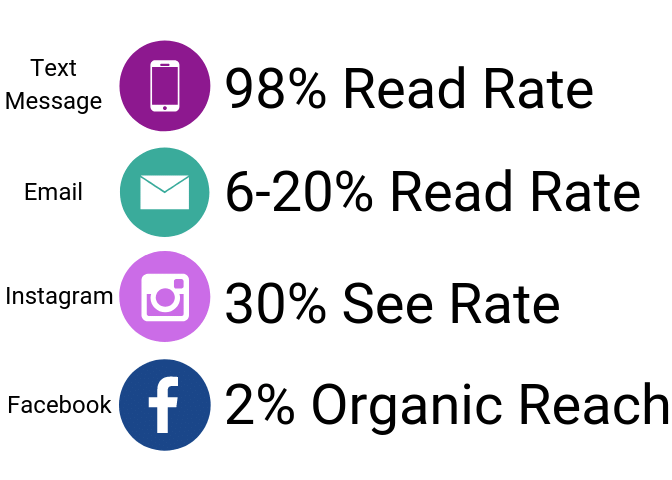 open rates by marketing medium